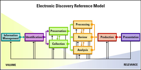 FCS Electronic Discovery Service